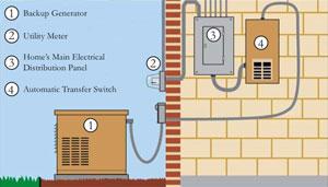 understanding home standby generators mike sawisch. Black Bedroom Furniture Sets. Home Design Ideas